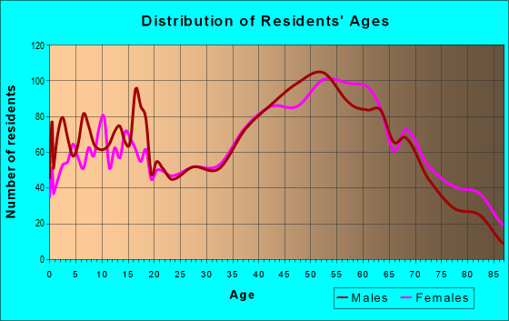 Age and Sex of Residents in zip code 18014