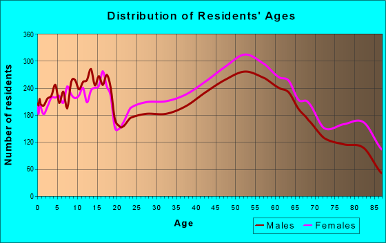 Age and Sex of Residents in zip code 18017