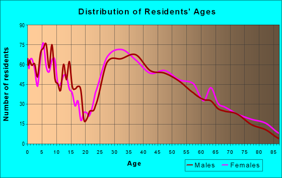 Age and Sex of Residents in zip code 18031
