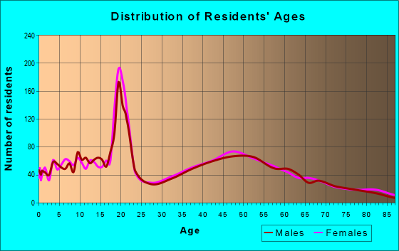 Age and Sex of Residents in zip code 18034