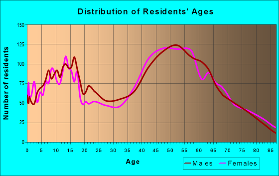 Age and Sex of Residents in zip code 18036