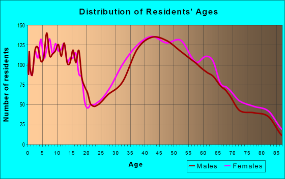 Age and Sex of Residents in zip code 18040