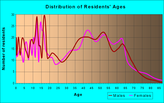 Age and Sex of Residents in zip code 18053