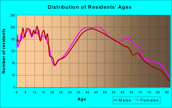 Age and Sex of Residents in zip code 18062