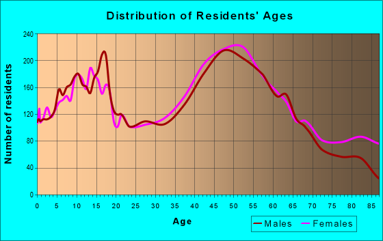 Age and Sex of Residents in zip code 18064