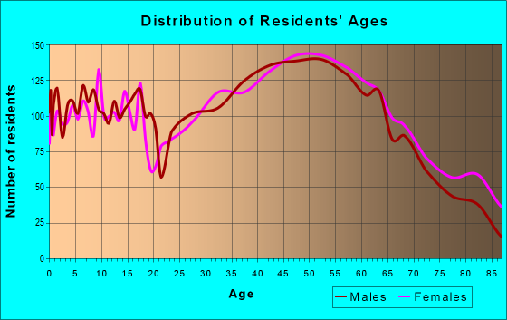 Age and Sex of Residents in zip code 18067