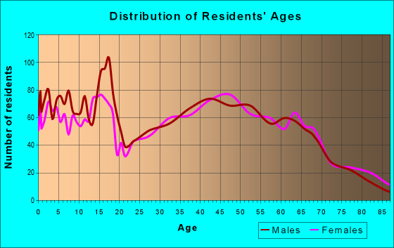 Age and Sex of Residents in zip code 18073