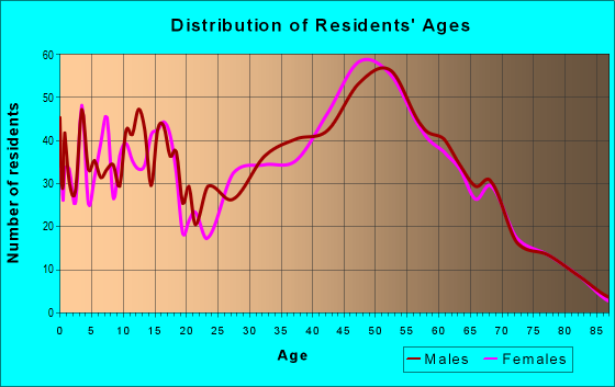 Age and Sex of Residents in zip code 18074