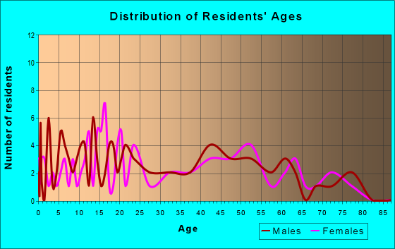 Age and Sex of Residents in zip code 18079