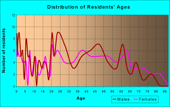 Age and Sex of Residents in zip code 18087