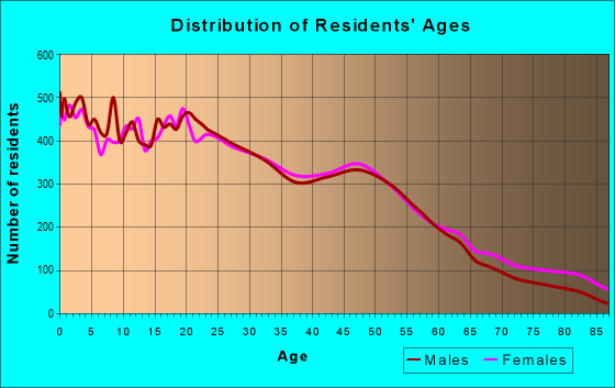 Age and Sex of Residents in zip code 18102