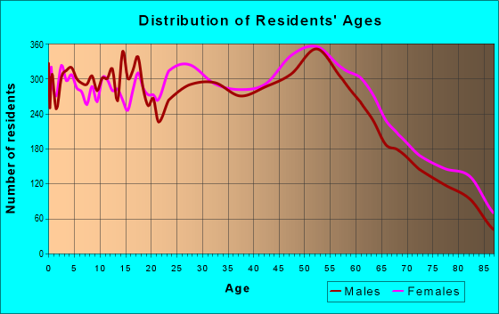 Age and Sex of Residents in zip code 18103