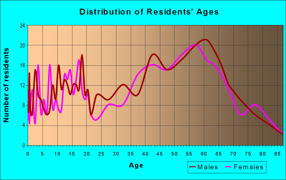 Age and Sex of Residents in zip code 18214