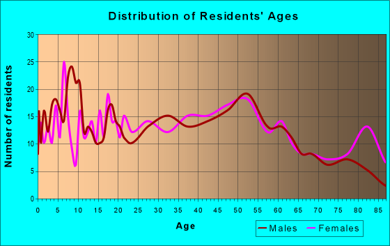 Age and Sex of Residents in zip code 18218