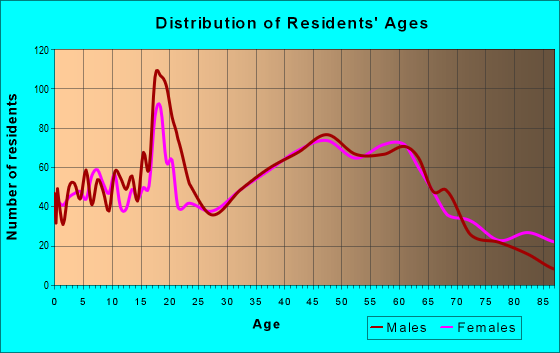 Age and Sex of Residents in zip code 18222