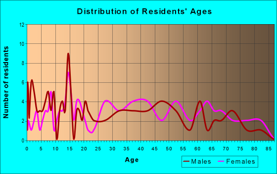 Age and Sex of Residents in zip code 18231