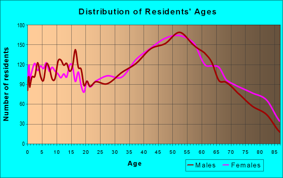 Age and Sex of Residents in zip code 18235