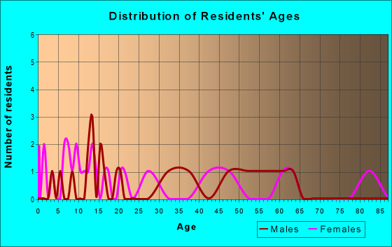 Age and Sex of Residents in zip code 18246