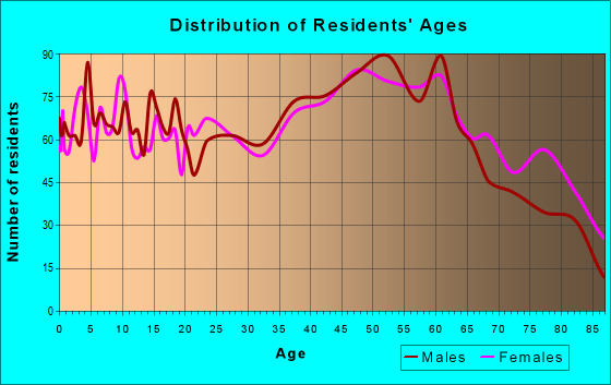 Age and Sex of Residents in zip code 18252