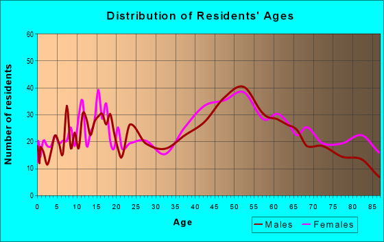 Age and Sex of Residents in zip code 18255
