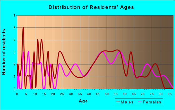 Age and Sex of Residents in zip code 18256