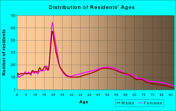 Age and Sex of Residents in zip code 18301
