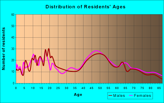 Age and Sex of Residents in zip code 18322