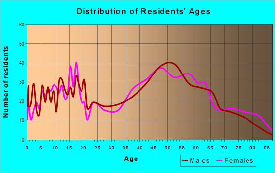 Age and Sex of Residents in zip code 18343