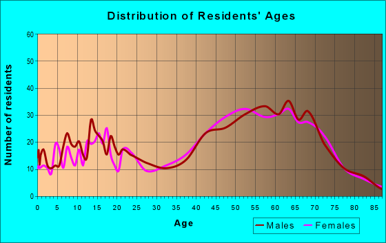 Age and Sex of Residents in zip code 18347