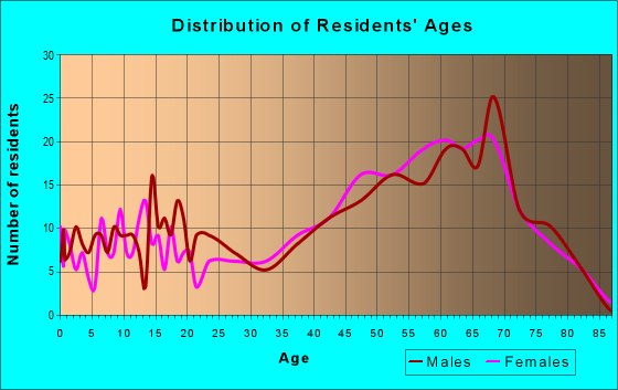 Age and Sex of Residents in zip code 18350