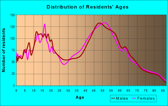Age and Sex of Residents in zip code 18353