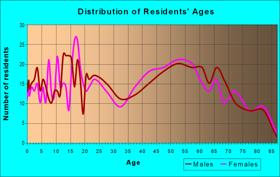 Age and Sex of Residents in zip code 18405