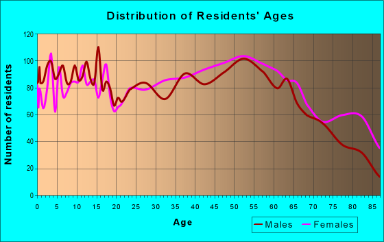 Age and Sex of Residents in zip code 18407