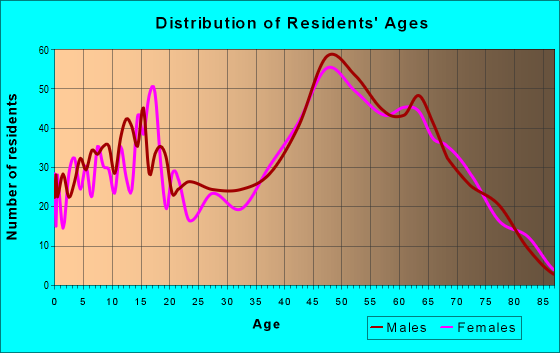 Age and Sex of Residents in zip code 18424