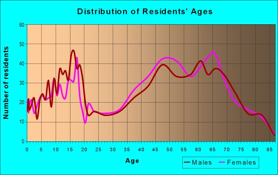 Age and Sex of Residents in zip code 18426