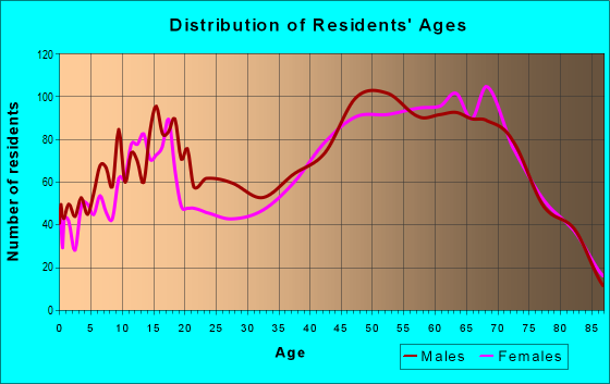 Age and Sex of Residents in zip code 18428