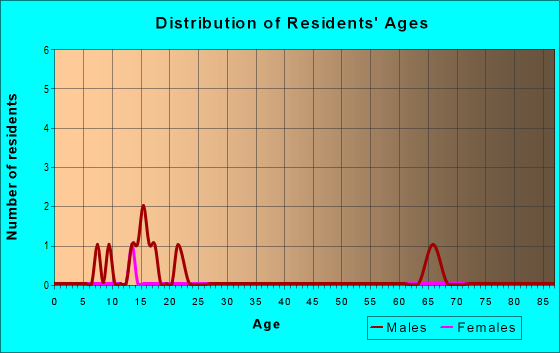 Age and Sex of Residents in zip code 18430