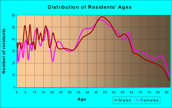 Age and Sex of Residents in zip code 18433