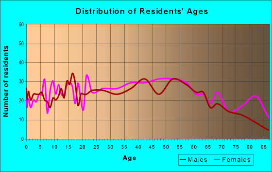 Age and Sex of Residents in zip code 18434
