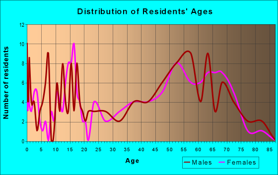 Age and Sex of Residents in zip code 18435