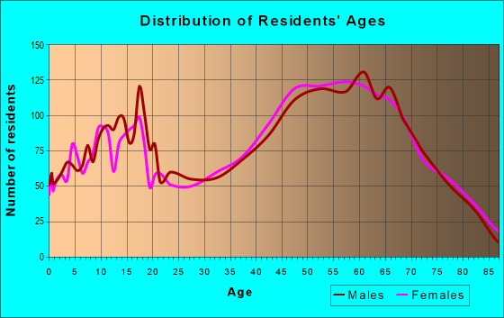 Age and Sex of Residents in zip code 18436