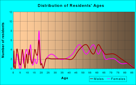 Age and Sex of Residents in zip code 18439