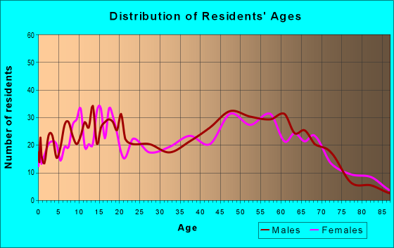 Age and Sex of Residents in zip code 18446