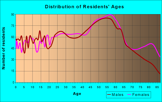 Age and Sex of Residents in zip code 18447