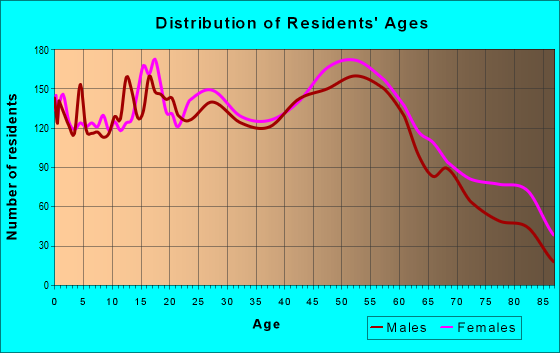 Age and Sex of Residents in zip code 18504