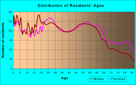 Age and Sex of Residents in zip code 18505