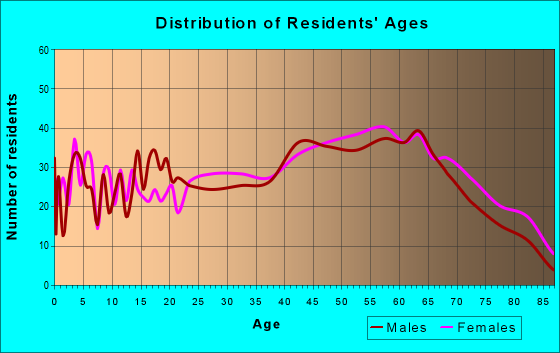 Age and Sex of Residents in zip code 18507