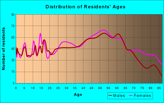 Age and Sex of Residents in zip code 18518