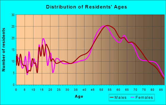 Age and Sex of Residents in zip code 18614