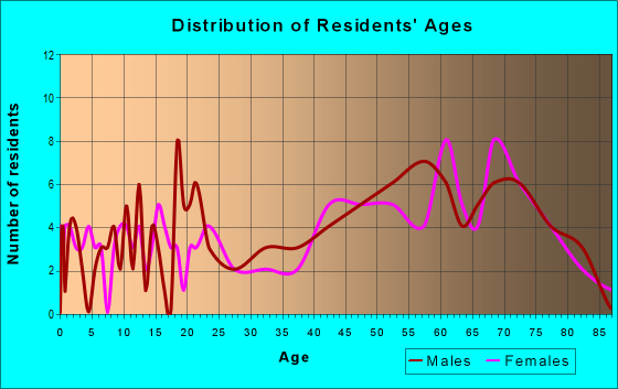 Age and Sex of Residents in zip code 18616